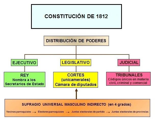 esquema constitucion española